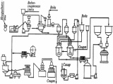 Оборудование для производства настоек, наливок и ликёров